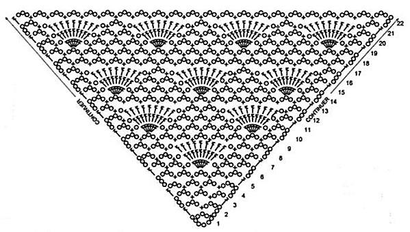 patron crochet chale